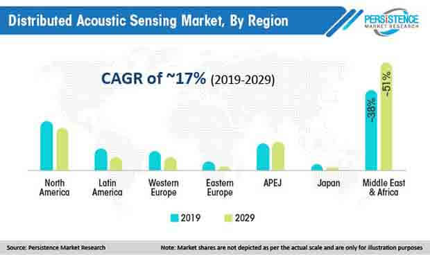 global distributed acoustic sensing market