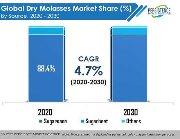 global-dry-molasses-market