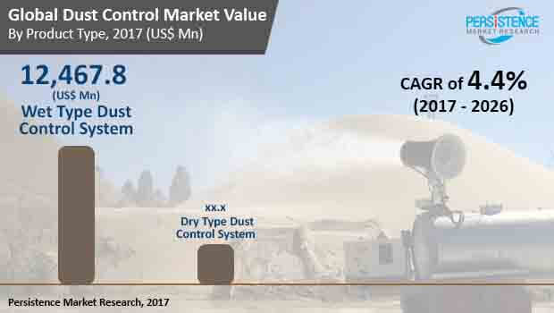 global dust control market