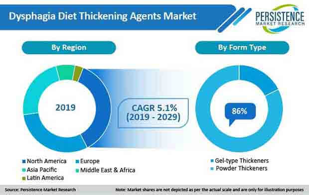 global dysphagia diet thickening agents market