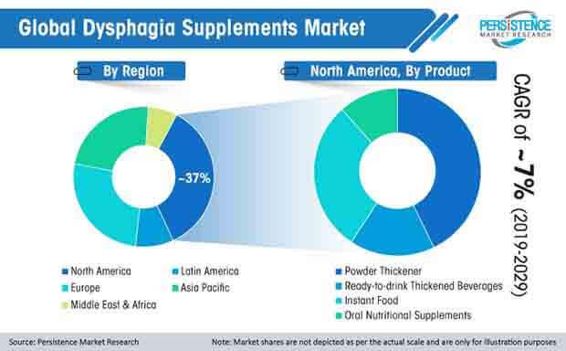 global dysphagia supplements market
