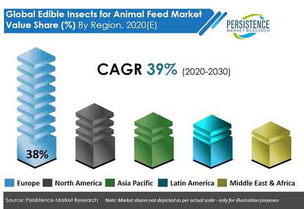 global edible insects for animal feed market regions