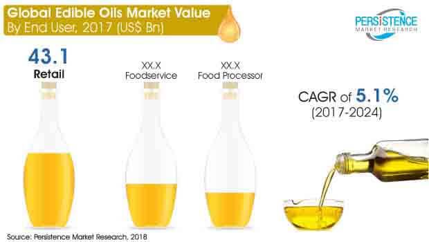 global-edible-oils-market.jpg