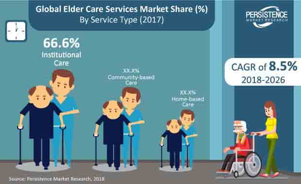global elder care services market