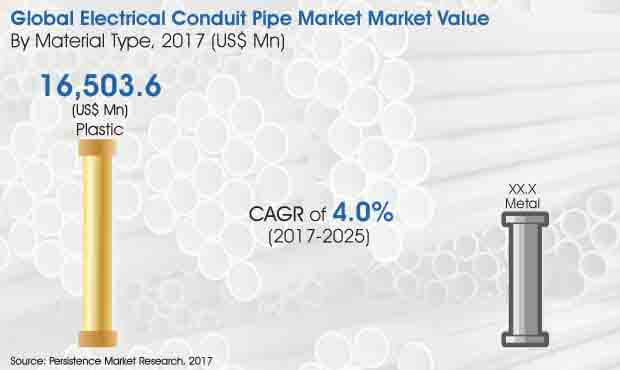 global electric conduit pipe market