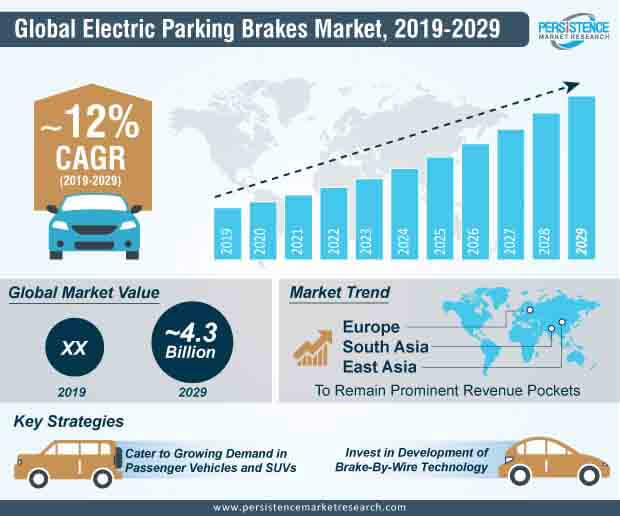 global electric parking brakes market infographic