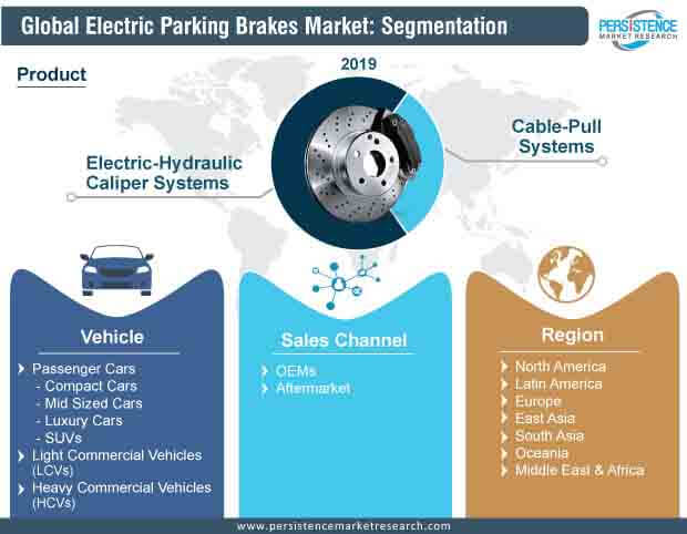 global electric parking brakes market segmentation