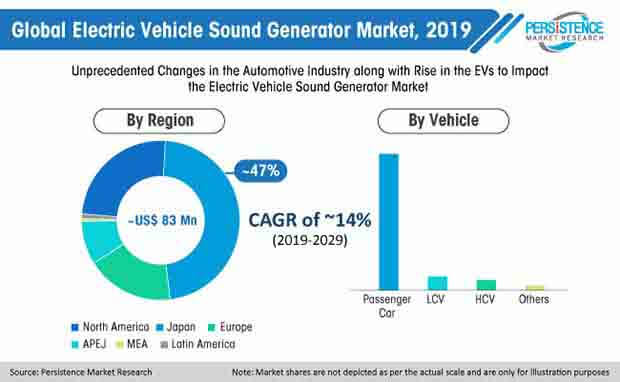 global electric vehicle sound generator market 2019
