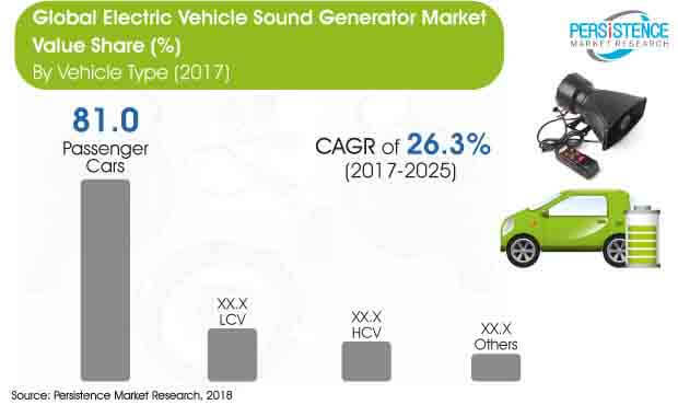 global-electric-vehicle-sound-generator-market.jpg