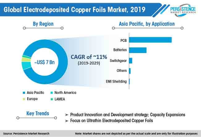 global electrodeposited copper foils market