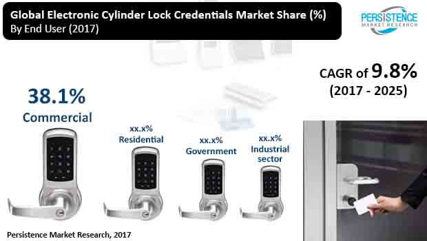 global electronic cylinder lock credentials market