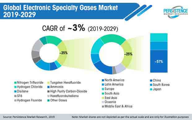 global electronic specialty gases market