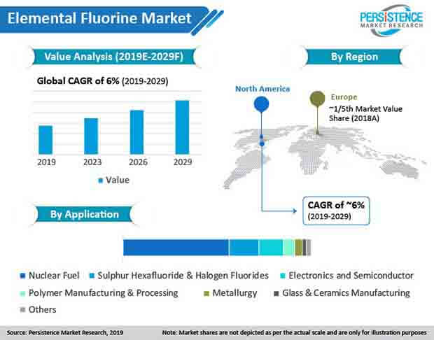 global elemental fluorine market