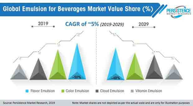 global emulsion for beverages market