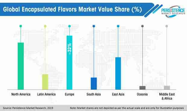 global encapsulated flavors market value share