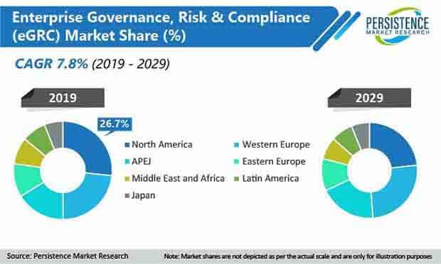 global enterprise governance risk and compliance market