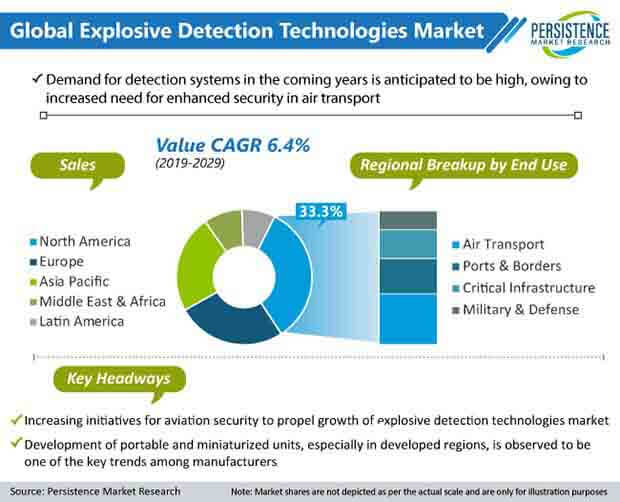 global explosive detection technologies market