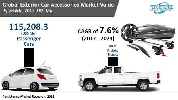 global-exterior-car-accessories-market.jpg