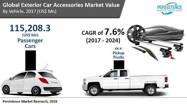 global-exterior-car-accessories-market.jpg