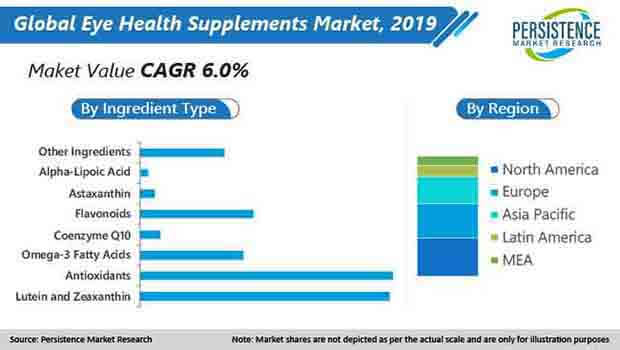 global eye health supplements market value