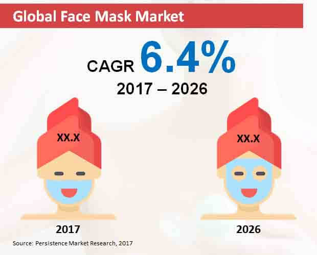 global face mask market