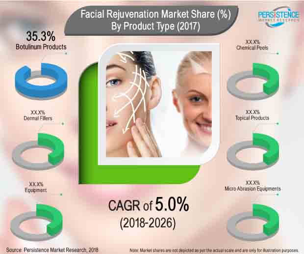 global facial rejuvenation market