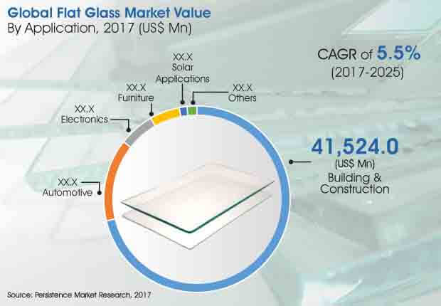 global flat glass market