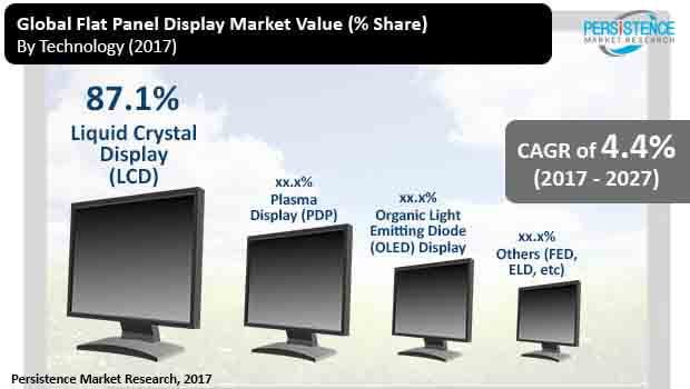 global flat panel display market