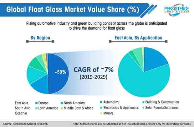 global float glass market value share