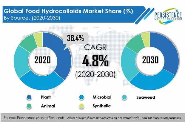 global-food-hydrocolloids-market