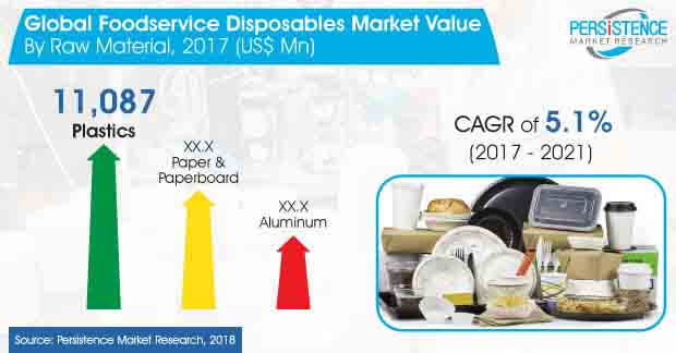 global foodservice disposables market