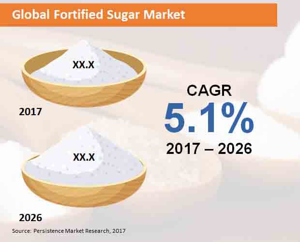 global fortified sugar market