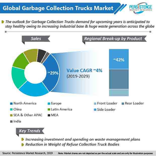 global garbage collection trucks market 2019 2029