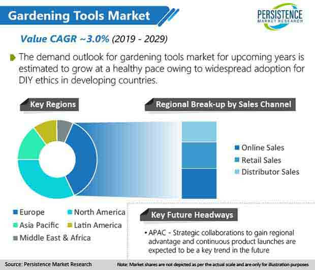 global gardening tools market