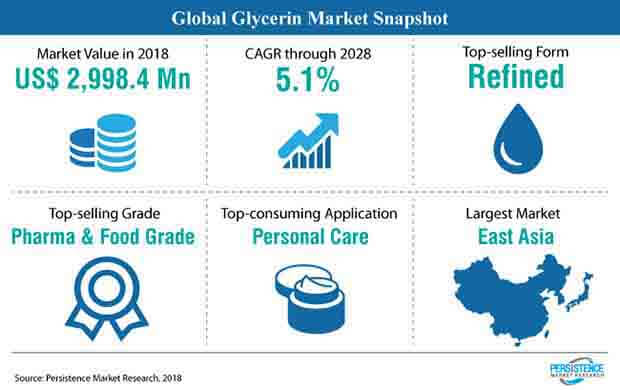 global glycerin market