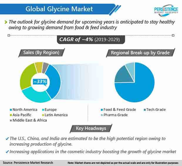 global glycine market