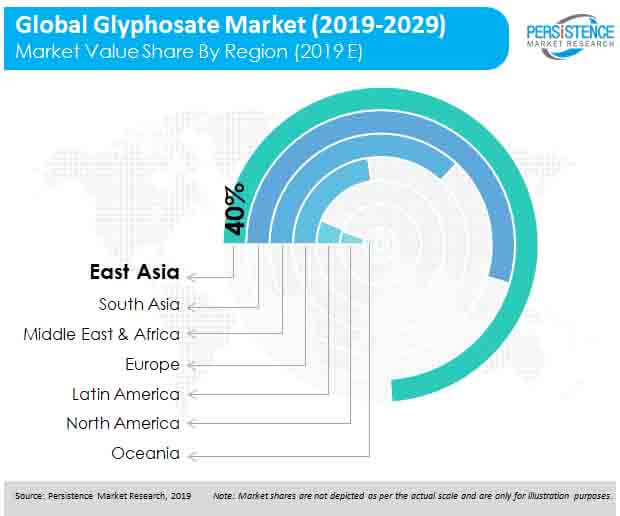 global glyphosate market