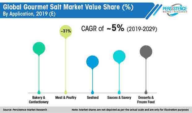 global gourmet salt market value share