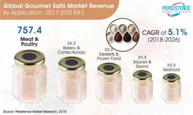 global-gourmet-salts-market.jpg