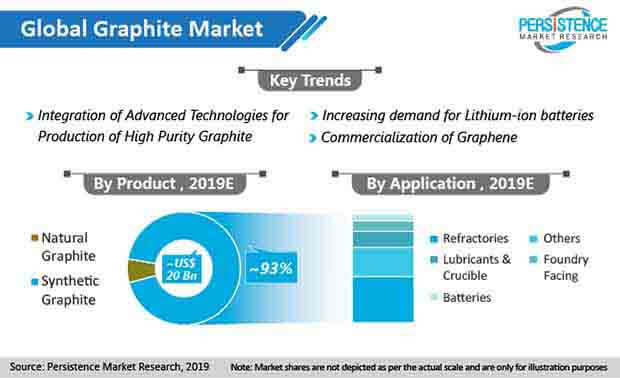global graphite market