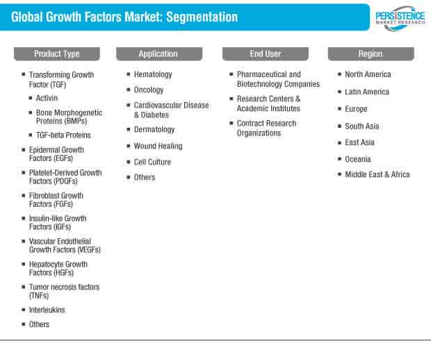 global growth factors market segmentation