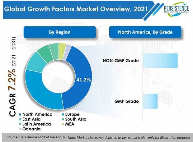 global growth factors market