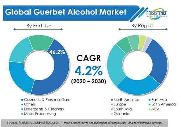 global guerbet alcohol market