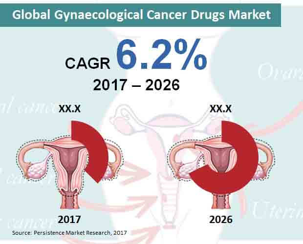 global gynaecological cancer drugs market