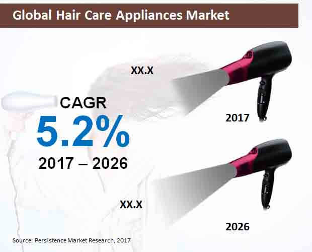 global hair care appliances market