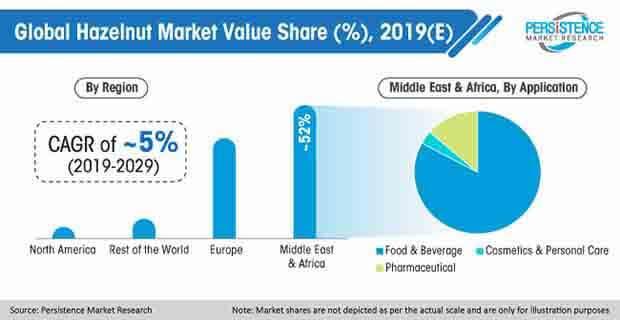 global-hazelnut-market.jpg