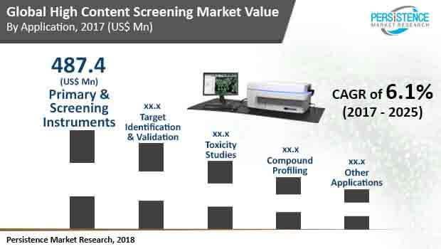 global-high-content-screening-market.jpg