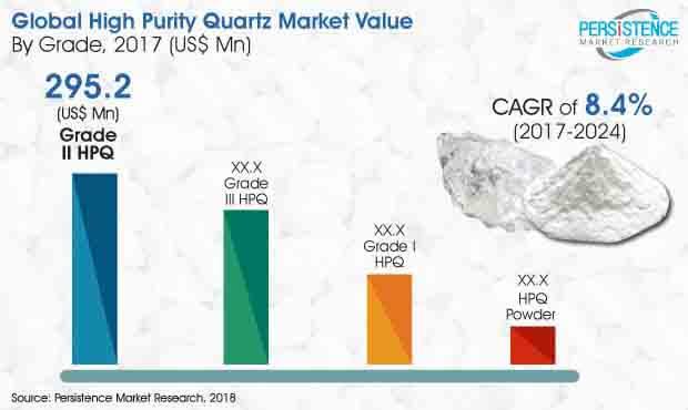 global high purity quartz market