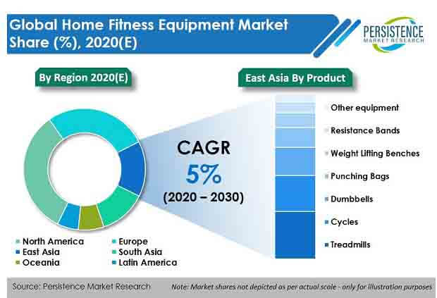 global home fitness equipment