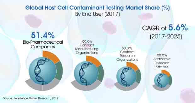 global host cell contaminant testing market